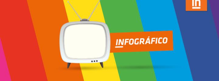 INFOGRÁFICO: DIA DA TELEVISÃO