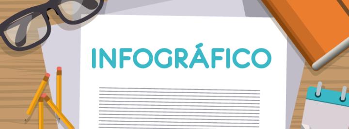 INFOGRÁFICO: OS PROFISSIONAIS DE MARKETING DIGITAL