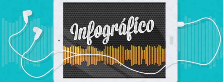 INFOGRÁFICO: A NOVA FORMA DE OUVIR MÚSICA