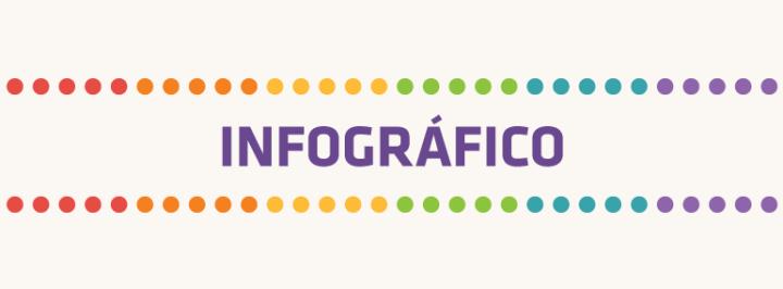INFOGRÁFICO: O QUE OS BRASILEIROS PENSAM SOBRE O CASAMENTO GAY?