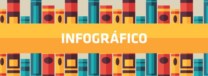 INFOGRÁFICO: AS NOVAS FORMAS DE LEITURA NO BRASIL
