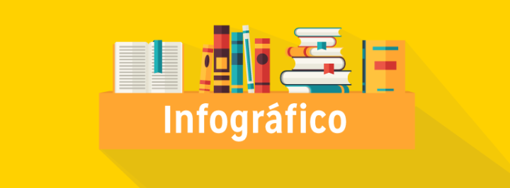 INFOGRÁFICO: A EDUCAÇÃO NO BRASIL