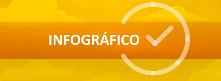 INFOGRÁFICO: OS IMPACTOS DO HORÁRIO DE VERÃO