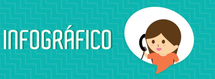 INFOGRÁFICO: OS NÚMEROS DA TELEFONIA NO BRASIL