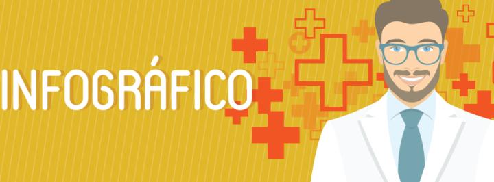 INFOGRÁFICO: O PANORAMA DA SAÚDE NO BRASIL