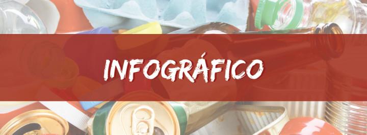 INFOGRÁFICO: A PRODUÇÃO DE LIXO NO BRASIL