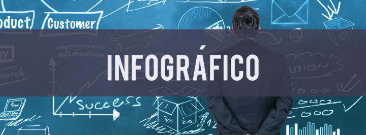 INFOGRÁFICO: ENTENDA O MARKETING 3.0