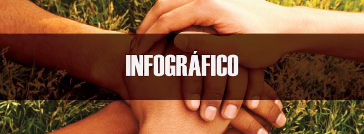 INFOGRÁFICO: A DOAÇÃO DE SANGUE NO BRASIL