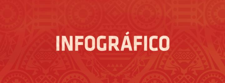 INFOGRÁFICO: A ÁFRICA E SUAS CURIOSIDADES