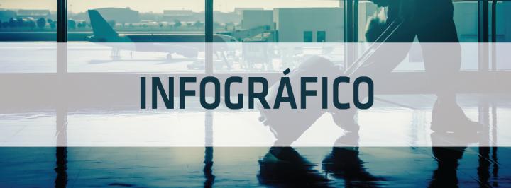 INFOGRÁFICO: OS MOVIMENTOS MIGRATÓRIOS NO BRASIL E NO MUNDO