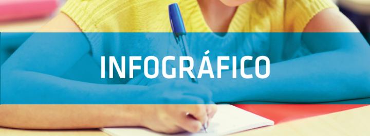 INFOGRÁFICO: EDUCAÇÃO INCLUSIVA NO BRASIL