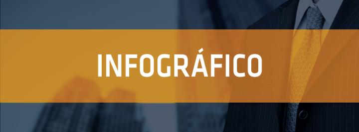 INFOGRÁFICO: O SETOR BANCÁRIO BRASILEIRO